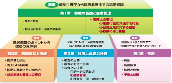 第一章診療の基礎と患者管理 第二章臨床症状と徴候 第三章診断上必要な検査 第四章疾患